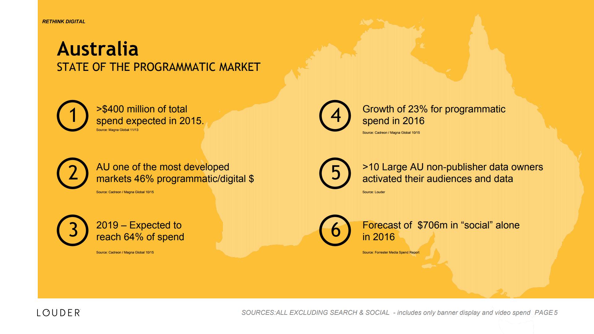 Australia, state of the programmatic market